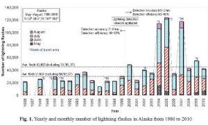 Capture-trendgraph-lightning-2012JDisMgmt