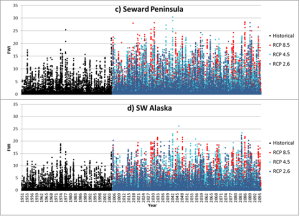 Historical and projected Fire Weather Index values over Seward Peninsula, from French et al. 2015. Black represents modeled historical FWI and colors represent modeled future FWI for the three IPCC RCPs evaluated.